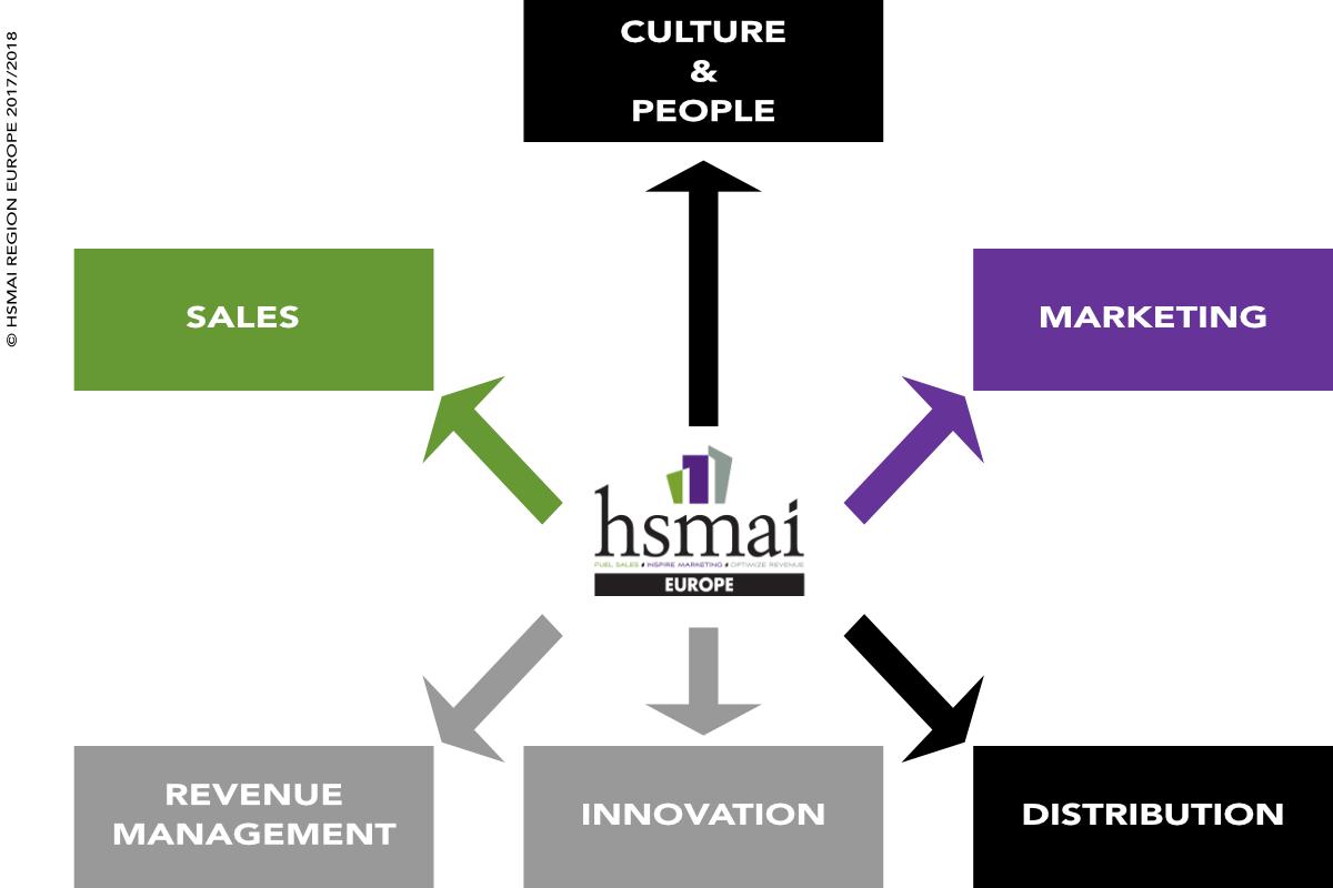 hsmai_model-1-1